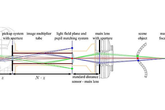 Wissenschaftliches Schema der Kamera
